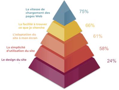 La pyramide de l'UX : hiérarchisation des attentes des mobinautes