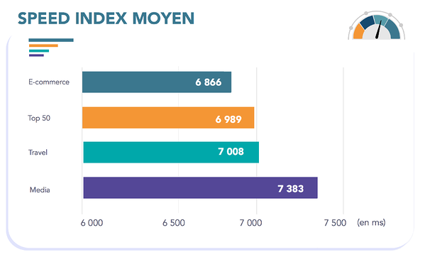 speed-index-moyen